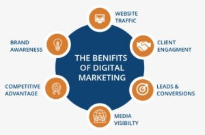 Benefits of hiring Digital Marketing Company